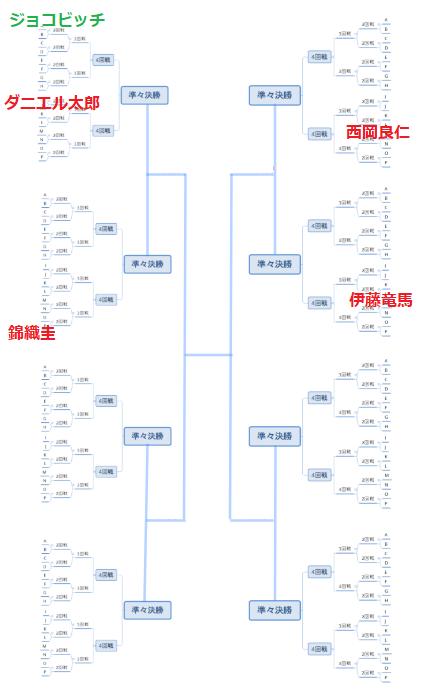 全豪オープンテニスドロー表(最新)