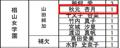 秋元杏月さんは椙山女学園高校出身