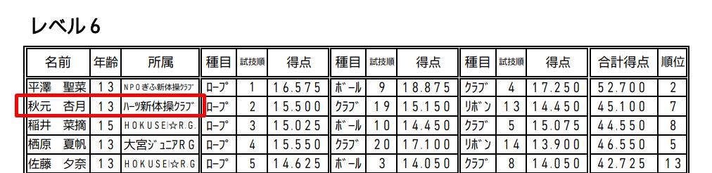 秋元杏月さん新体操大会出場その6