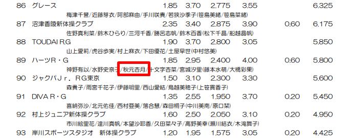 秋元杏月さん新体操大会出場